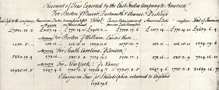 Invoice of the East India teas shipped to the colonies in 1773